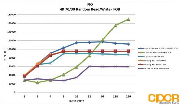 fob-4k-random-7030-rw-ocz-vector-180-480gb-ssd-custom-pc-review