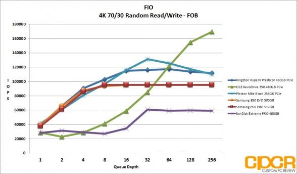 fob-4k-random-7030rw-iops-kingston-hyperx-predator-480gb-pcie-ssd-custom-pc-review