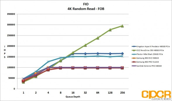 fob-4k-random-read-iops-kingston-hyperx-predator-480gb-pcie-ssd-custom-pc-review