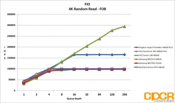 fob-4k-random-read-ocz-vector-180-480gb-ssd-custom-pc-review