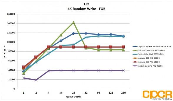 fob-4k-random-write-iops-kingston-hyperx-predator-480gb-pcie-ssd-custom-pc-review