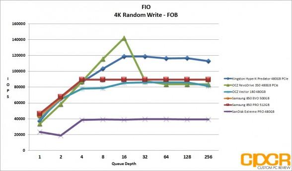 fob-4k-random-write-ocz-vector-180-480gb-ssd-custom-pc-review