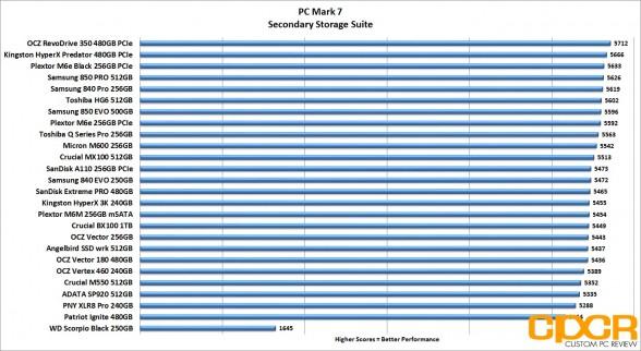 pc-mark-7-chart-ocz-vector-180-480gb-ssd-custom-pc-review