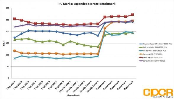 pc-mark-8-chart-kingston-hyperx-predator-480gb-pcie-ssd-custom-pc-review