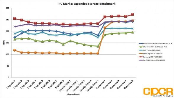 pc-mark-8-expanded-storage-benchmark-ocz-vector-180-480gb-ssd-custom-pc-review