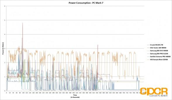 power-consumption-ocz-vector-180-480gb-ssd-custom-pc-review