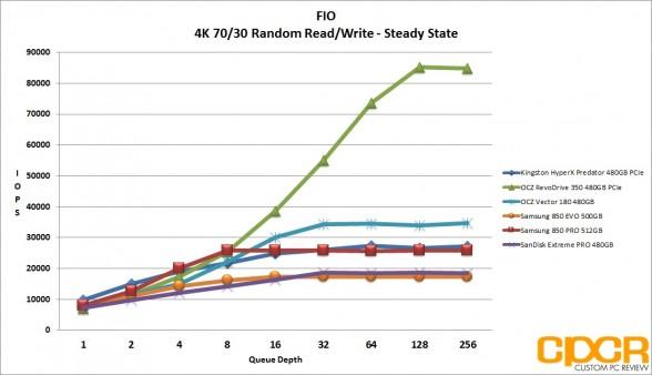 ss-4k-random-7030-rw-ocz-vector-180-480gb-ssd-custom-pc-review