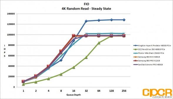 ss-4k-random-read-iops-kingston-hyperx-predator-480gb-pcie-ssd-custom-pc-review