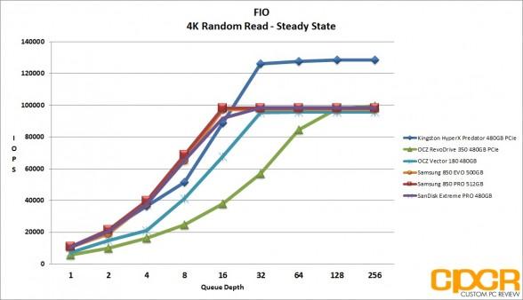 ss-4k-random-read-ocz-vector-180-480gb-ssd-custom-pc-review
