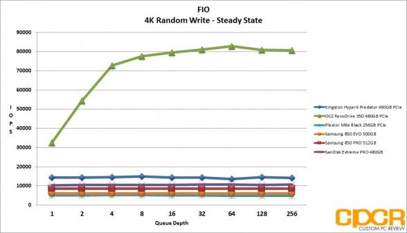 ss-4k-random-write-iops-kingston-hyperx-predator-480gb-pcie-ssd-custom-pc-review
