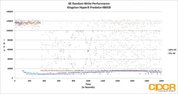 trace-4k-random-write-iops-kingston-hyperx-predator-480gb-pcie-ssd-custom-pc-review