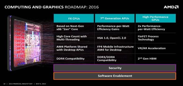 amd-complete-lineup-roadmap-cpu-gpu-amd-financial-analyst-day-2015-3