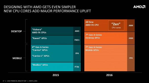 amd-x86-cpu-roadmap-amd-financial-analyst-day-2015-2