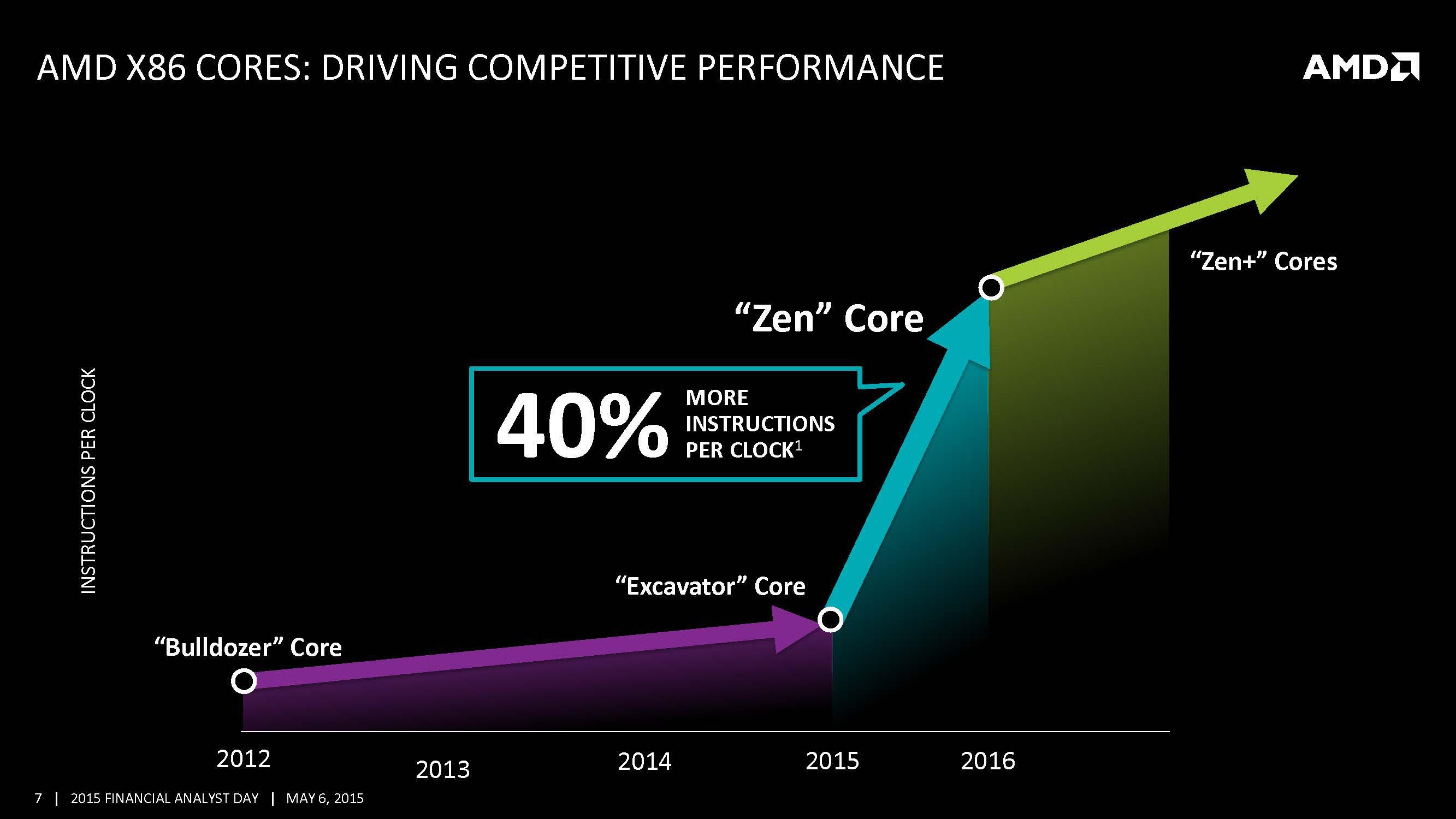 AMD Introduces Zen, Zen+ Architecture, Expects 40% IPC ...