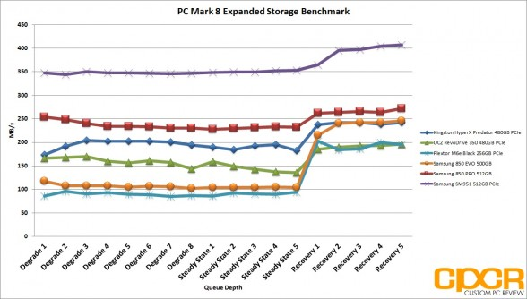 pc-mark-8-chart-samsung-sm951-512gb-pcie-ssd-custom-pc-review