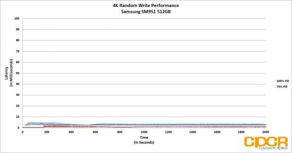trace-4k-random-write-latency-samsung-sm951-512gb-pcie-ssd-custom-pc-review