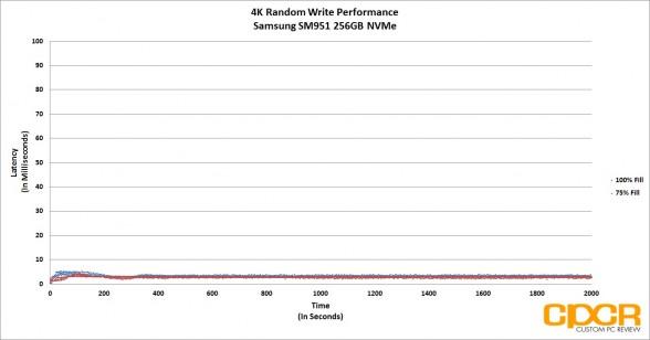 latency-4k-random-write-samsung-sm951-256gb-nvme-ssd-custom-pc-review