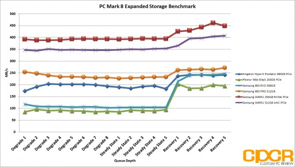 pc-mark-8-expanded-storage-benchmark-bandwidth-samsung-sm951-256gb-nvme-ssd-custom-pc-review