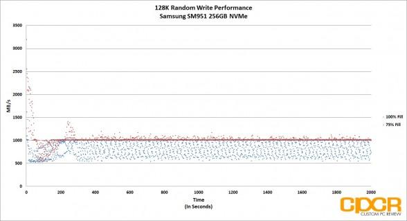 performance-128k-random-write-samsung-sm951-256gb-nvme-ssd-custom-pc-review