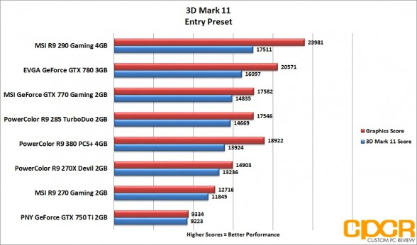 3d-mark-11-entry-powercolor-radeon-r9-380-pcs-plus-4gb-custom-pc-review