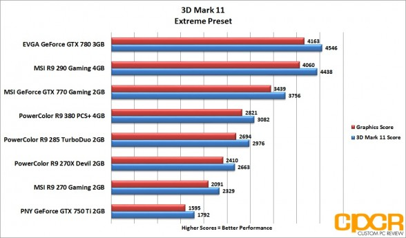 3d-mark-11-extreme-powercolor-radeon-r9-380-pcs-plus-4gb-custom-pc-review