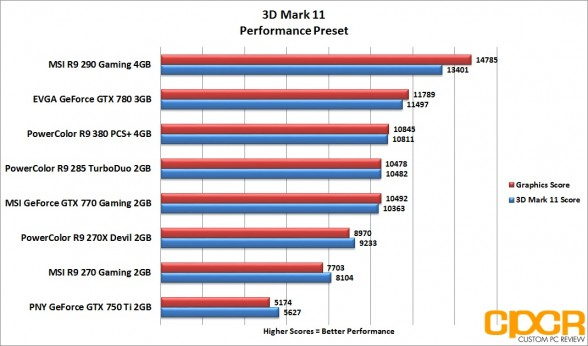 3d-mark-11-performance-powercolor-radeon-r9-380-pcs-plus-4gb-custom-pc-review