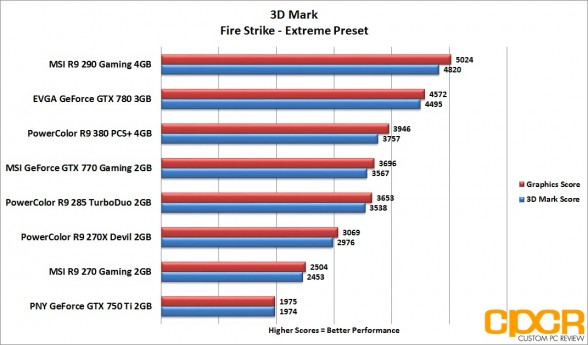 3d-mark-firestrike-extreme-powercolor-radeon-r9-380-pcs-plus-4gb-custom-pc-review