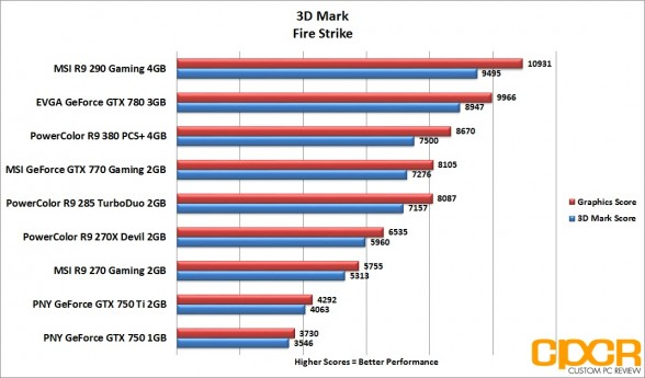 3d-mark-firestrike-powercolor-radeon-r9-380-pcs-plus-4gb-custom-pc-review