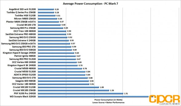 average-power-consumption-pc-mark-7-samsung-850-evo-pro-2tb-custom-pc-review