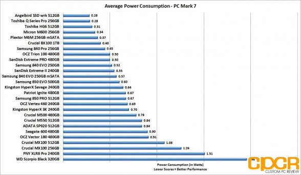 avg-power-consumption-ocz-trion-100-480gb-ssd-custom-pc-review