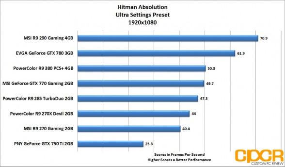 hitman-absolution-1920x1080-powercolor-radeon-r9-380-pcs-plus-4gb-custom-pc-review