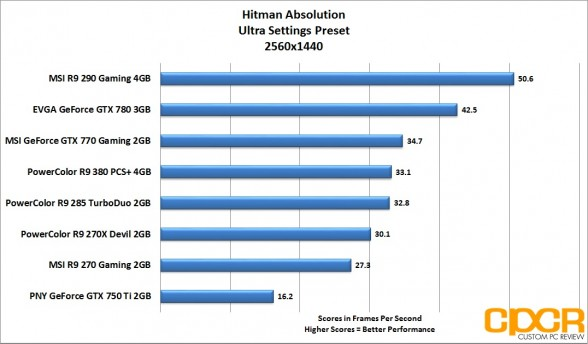 hitman-absolution-2560x1440-powercolor-radeon-r9-380-pcs-plus-4gb-custom-pc-review