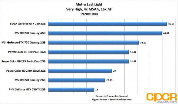 metro-last-light-1920x1080-powercolor-radeon-r9-380-pcs-plus-4gb-custom-pc-review