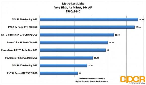 metro-last-light-2560x1440-powercolor-radeon-r9-380-pcs-plus-4gb-custom-pc-review