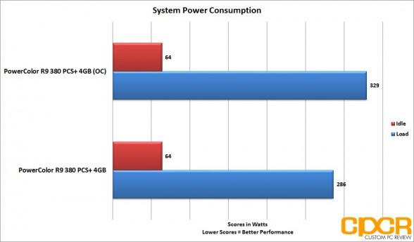 oc-power-consumption-powercolor-radeon-r9-380-pcs-plus-4gb-custom-pc-review