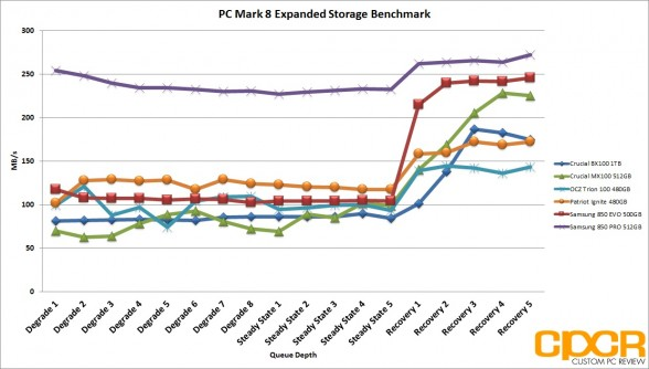 pc-mark-8-expanded-storage-benchmark-ocz-trion-100-480gb-ssd-custom-pc-review