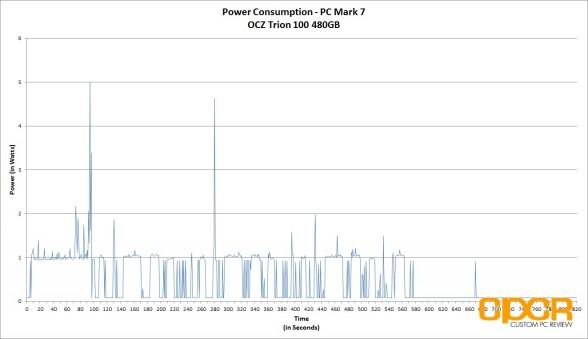 power-consumption-ocz-trion-100-480gb-ssd-custom-pc-review-2