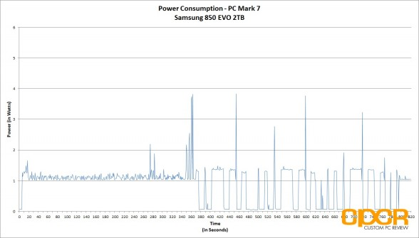 power-consumption-trace-samsung-850-evo-2tb-custom-pc-review