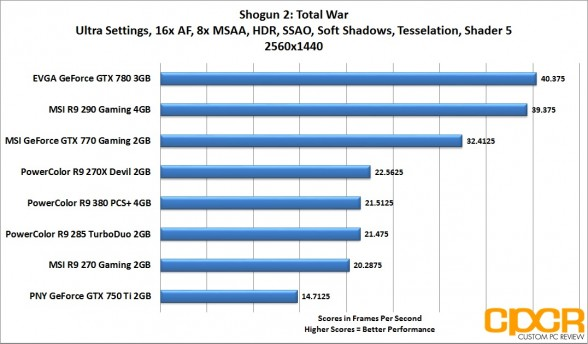 shogun-2-total-war-2560x1440-powercolor-radeon-r9-380-pcs-plus-4gb-custom-pc-review