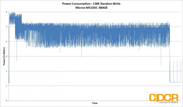 128k-write-power-consumption-micron-m510dc-480gb-enterprise-ssd-custom-pc-review