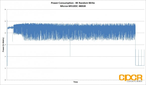 4k-write-power-consumption-micron-m510dc-480gb-enterprise-ssd-custom-pc-review