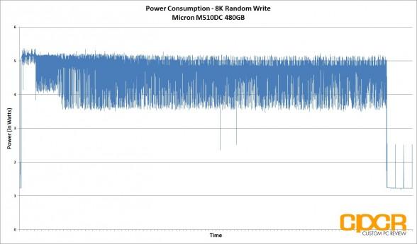 8k-write-power-consumption-micron-m510dc-480gb-enterprise-ssd-custom-pc-review