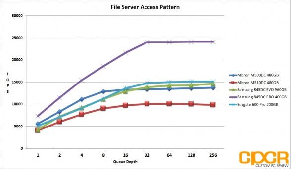 file-server-micron-m510dc-480gb-enterprise-ssd-custom-pc-review