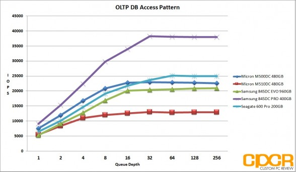 oltp-micron-m510dc-480gb-enterprise-ssd-custom-pc-review