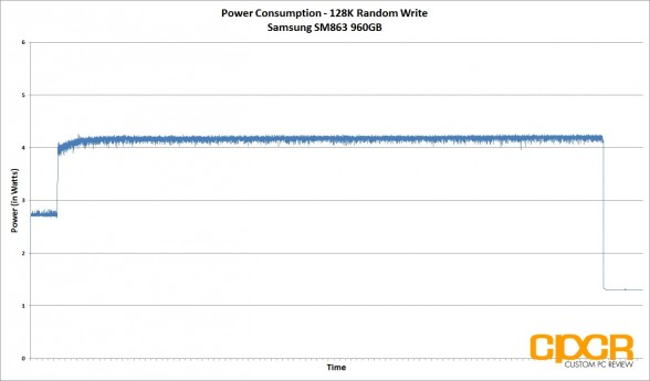 power-consumption-128k-random-write-samsung-sm863-960gb-custom-pc-review