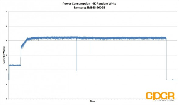 power-consumption-4k-random-write-samsung-sm863-960gb-custom-pc-review