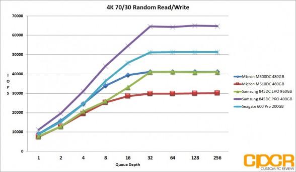 ss-4k-7030-random-rw-micron-m510dc-480gb-enterprise-ssd-custom-pc-review