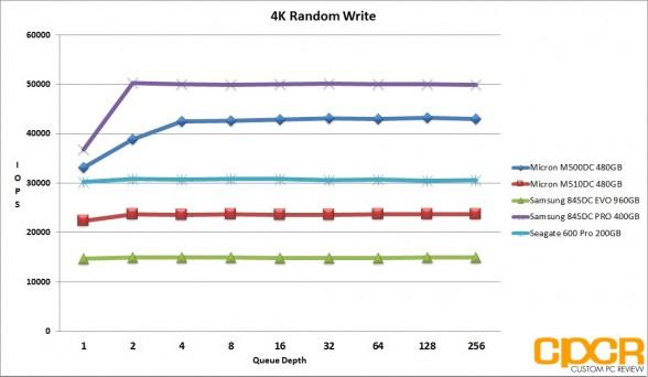 ss-4k-random-write-micron-m510dc-480gb-enterprise-ssd-custom-pc-review