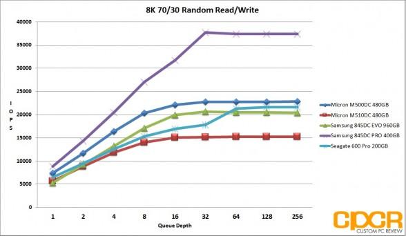 ss-8k-7030-random-rw-micron-m510dc-480gb-enterprise-ssd-custom-pc-review