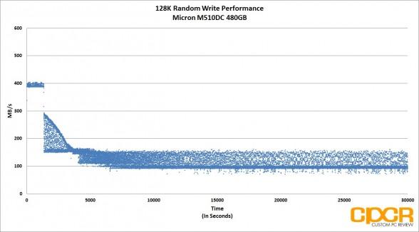 trace-128k-random-write-micron-m510dc-480gb-enterprise-ssd-custom-pc-review